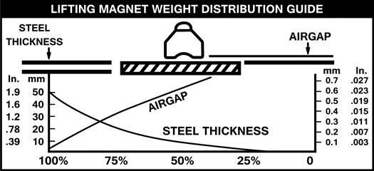 magnet-graph